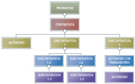 Cadena de subcontratación según la Ley de Subcontratación